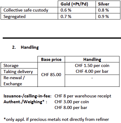 Storage Fees Administration